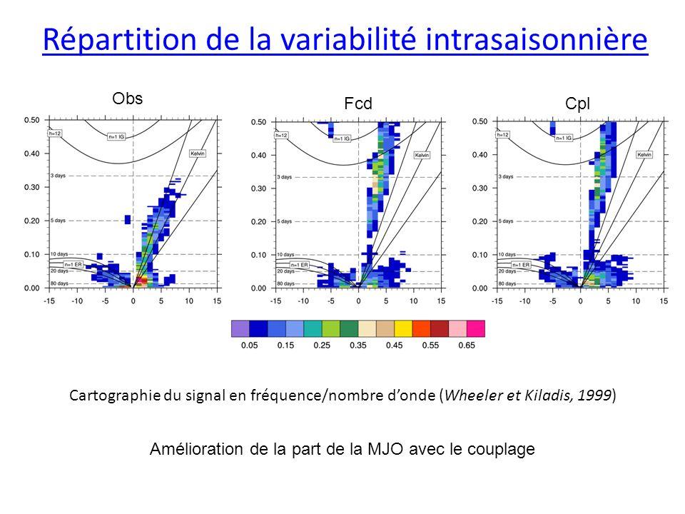 Répartition de la variabilité intrasaisonnière Cartographie du signal en fréquence/nombre donde (Wheeler et Kiladis, 1999) Obs FcdCpl Amélioration de la part de la MJO avec le couplage
