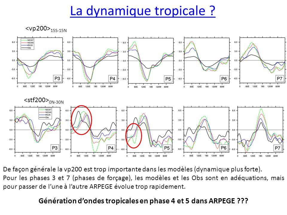 La dynamique tropicale .