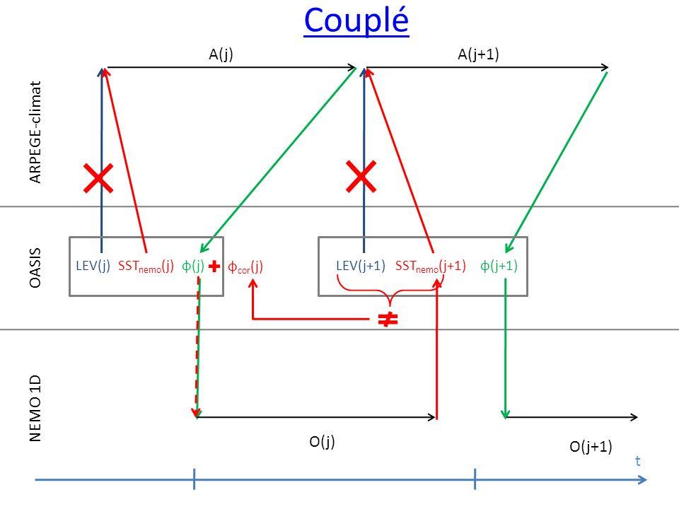 ARPEGE-climat OASIS NEMO 1D O(j) O(j+1) t LEV(j)SST nemo (j)φ(j)LEV(j+1)SST nemo (j+1) φ(j+1) A(j) A(j+1) φ cor (j) Couplé
