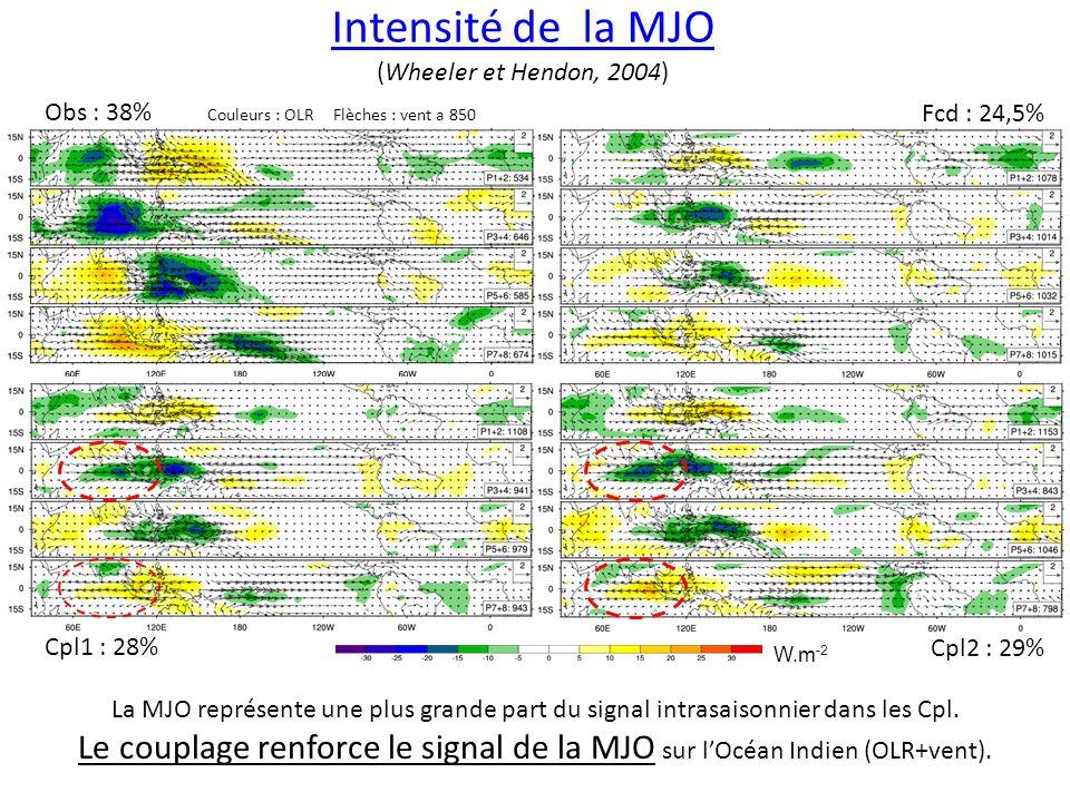 Vitesse de propagation de la MJO Le couplage naméliore pas la vitesse de propagation La MJO dARPEGE est légèrement trop rapide, la différence est surtout visible au niveau des phases 3 et 8.