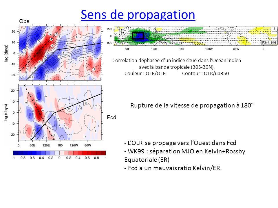 Sens de propagation Le couplage corrige en partie ce biais Corrélation déphasée dun indice situé dans lOcéan Indien avec la bande tropicale (30S-30N).