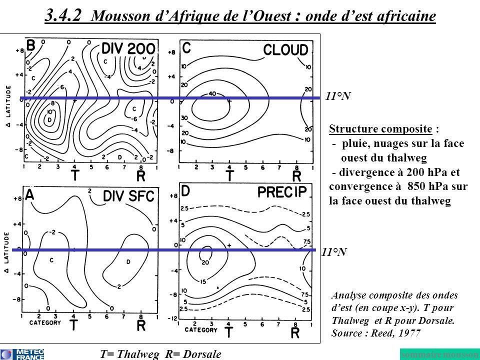 Structure composite : - pluie, nuages sur la face ouest du thalweg - divergence à 200 hPa et convergence à 850 hPa sur la face ouest du thalweg T= Tha