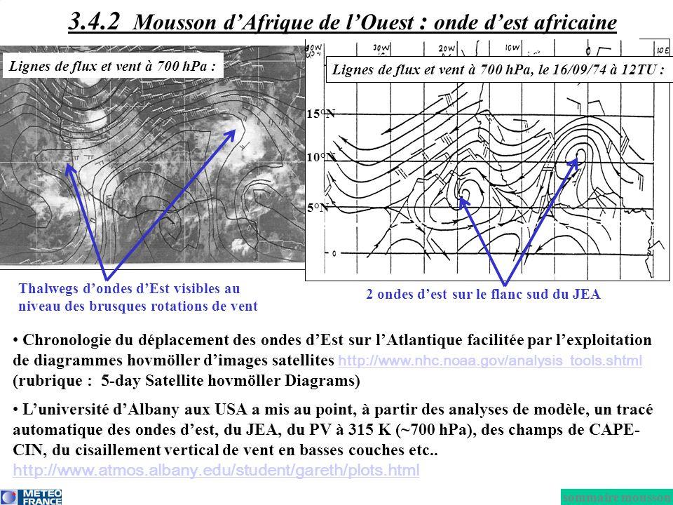 Chronologie du déplacement des ondes dEst sur lAtlantique facilitée par lexploitation de diagrammes hovmöller dimages satellites http://www.nhc.noaa.g