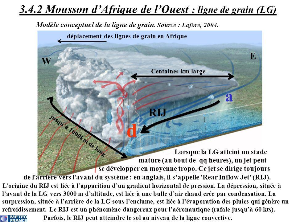 déplacement des lignes de grain en Afrique W E Lorsque la LG atteint un stade mature (au bout de qq heures), un jet peut se développer en moyenne trop