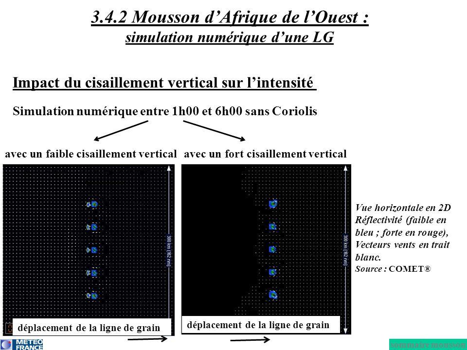 avec un faible cisaillement verticalavec un fort cisaillement vertical Simulation numérique entre 1h00 et 6h00 sans Coriolis Vue horizontale en 2D Réf