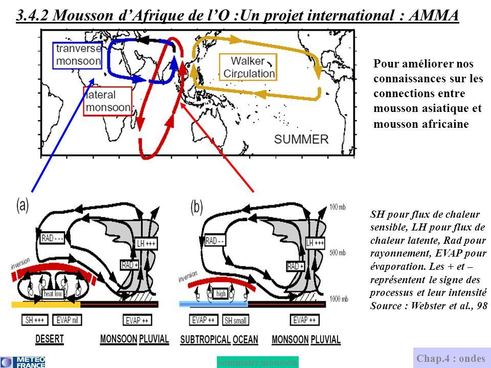 Pour améliorer nos connaissances sur les connections entre mousson asiatique et mousson africaine SH pour flux de chaleur sensible, LH pour flux de ch