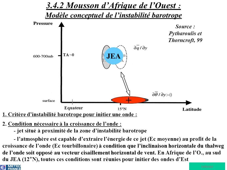 2. Condition nécessaire à la croissance de londe : - jet situé à proximité de la zone dinstabilité barotrope - latmosphère est capable dextraire léner