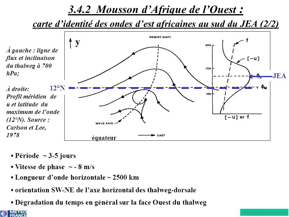 Période ~ 3-5 jours Vitesse de phase ~ - 8 m/s Longueur donde horizontale ~ 2500 km orientation SW-NE de laxe horizontal des thalweg-dorsale Dégradati