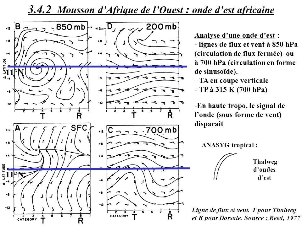 Analyse dune onde dest : - lignes de flux et vent à 850 hPa (circulation de flux fermée) ou à 700 hPa (circulation en forme de sinusoïde). - TA en cou