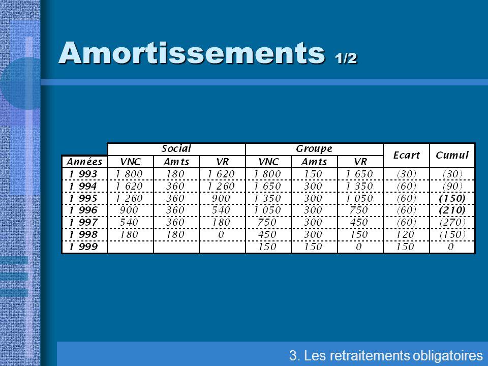 3. Les retraitements obligatoires Amortissements 1/2