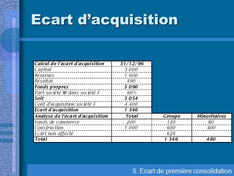 5. Ecart de première consolidation Ecart dacquisition