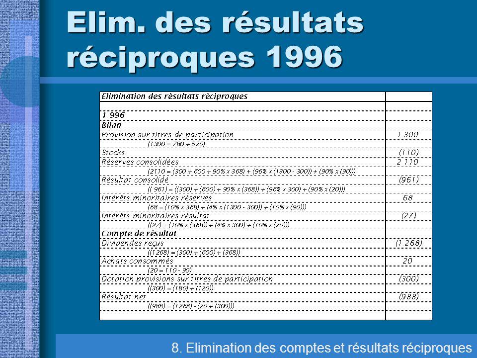 8. Elimination des comptes et résultats réciproques Elim. des résultats réciproques 1996
