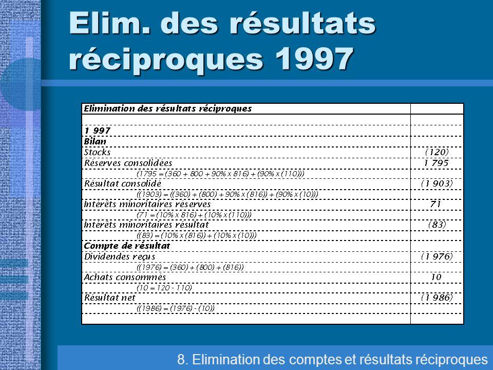 8. Elimination des comptes et résultats réciproques Elim. des résultats réciproques 1997