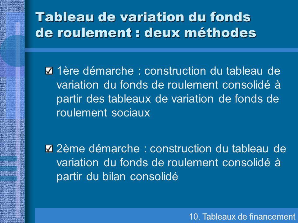 1ère démarche : construction du tableau de variation du fonds de roulement consolidé à partir des tableaux de variation de fonds de roulement sociaux
