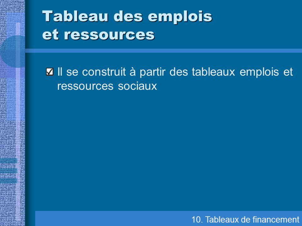 Il se construit à partir des tableaux emplois et ressources sociaux 10. Tableaux de financement Tableau des emplois et ressources