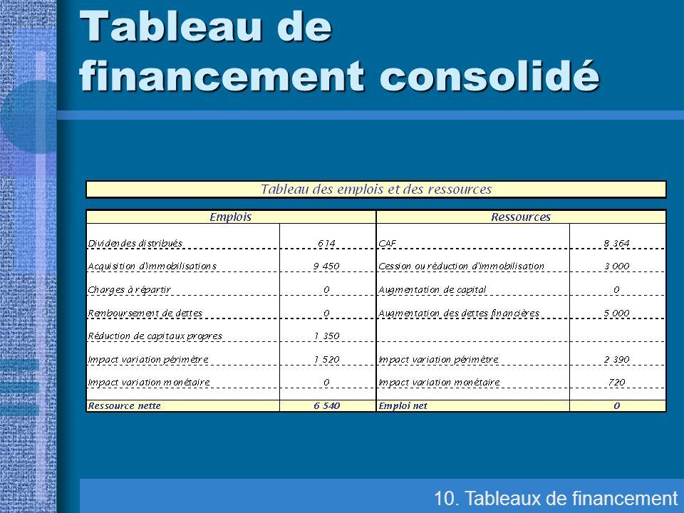10. Tableaux de financement Tableau de financement consolidé