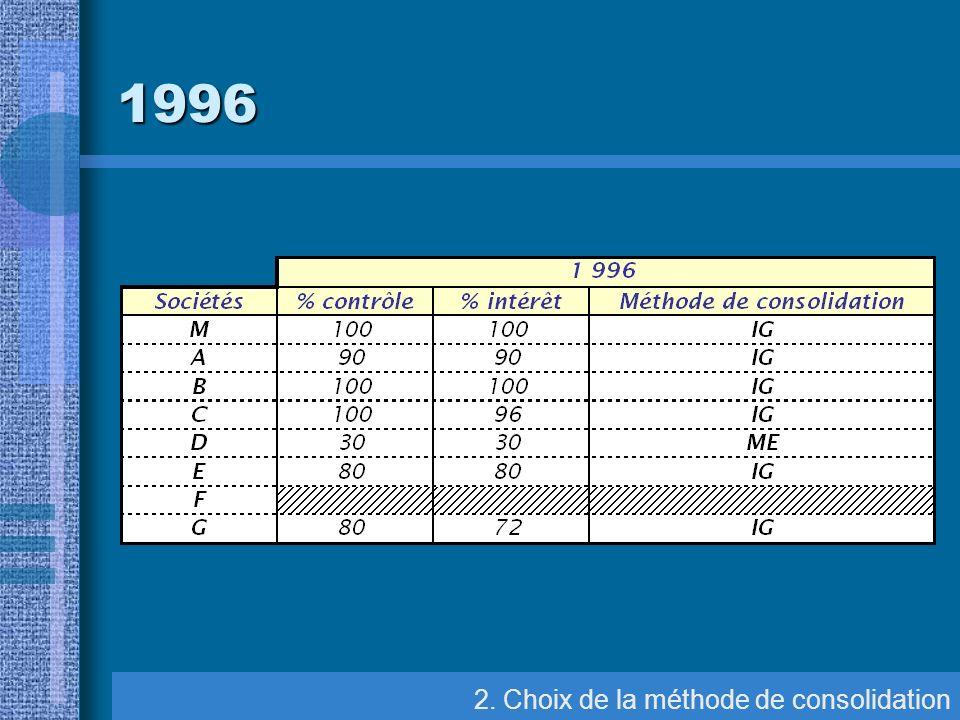 8. Elimination des comptes et résultats réciproques Elim. des comptes réciproques 1996
