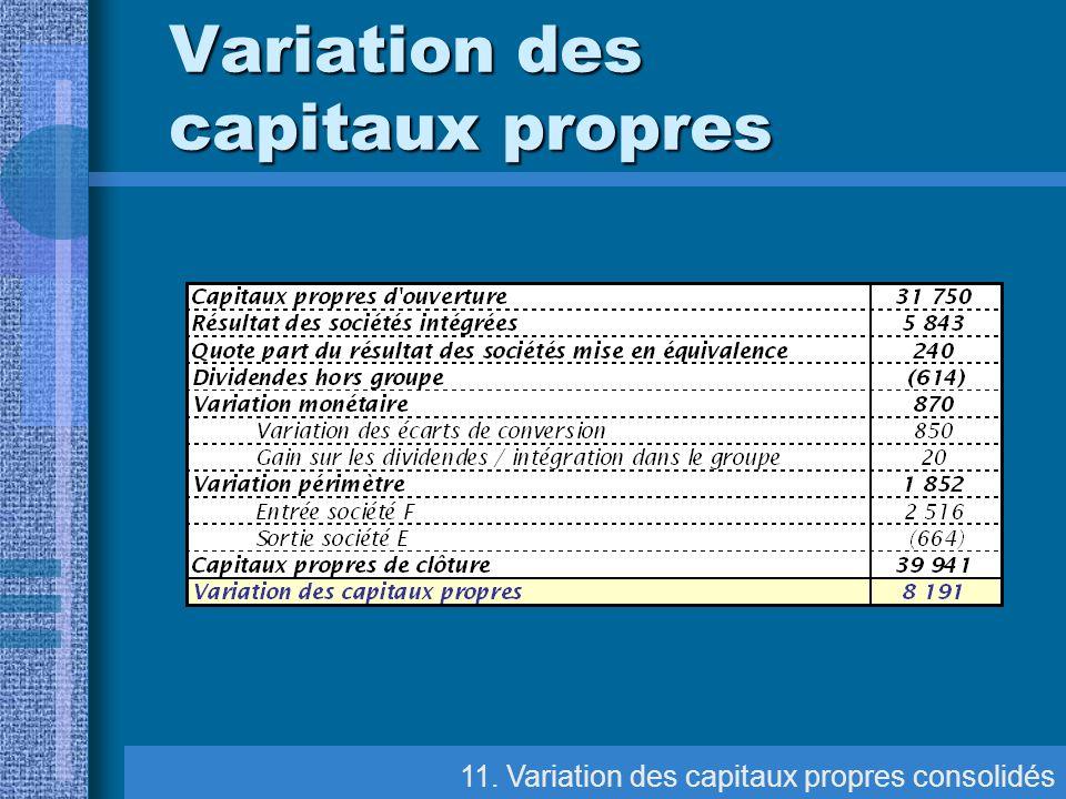 11. Variation des capitaux propres consolidés Variation des capitaux propres