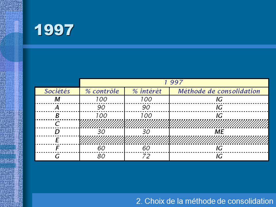 8. Elimination des comptes et résultats réciproques Elim. des comptes réciproques 1997