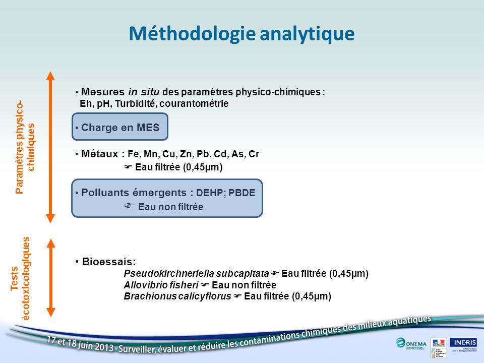 Méthodologie analytique Paramètres physico- chimiques Tests écotoxicologiques Métaux : Fe, Mn, Cu, Zn, Pb, Cd, As, Cr Eau filtrée (0,45µm ) Polluants