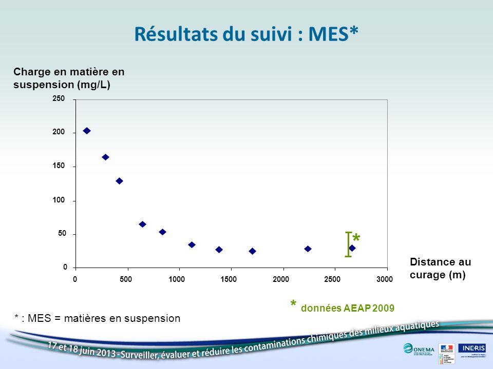 Résultats du suivi : MES* Charge en matière en suspension (mg/L) 0 50 100 150 200 250 050010001500200025003000 * données AEAP 2009 * Distance au curag