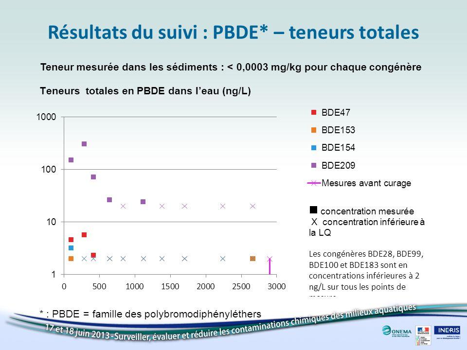 Résultats du suivi : PBDE* – teneurs totales Teneur mesurée dans les sédiments : < 0,0003 mg/kg pour chaque congénère * : PBDE = famille des polybromo