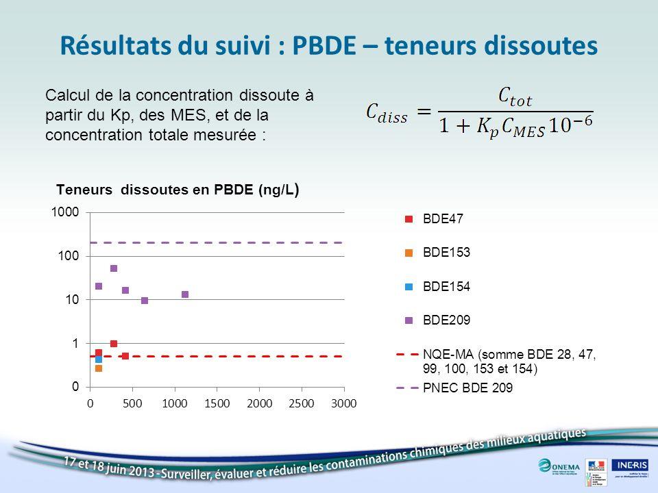 Résultats du suivi : PBDE – teneurs dissoutes Calcul de la concentration dissoute à partir du Kp, des MES, et de la concentration totale mesurée :