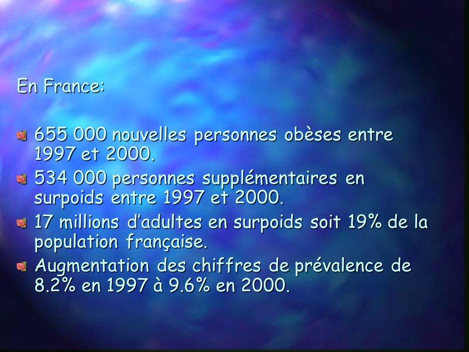 2) Indicateurs sanitaires En France, entre 1980 et 2001, le nombre dobèses est passé de: 6.1% à 9.4% chez les adultes 5.5% à 12.7% chez les enfants