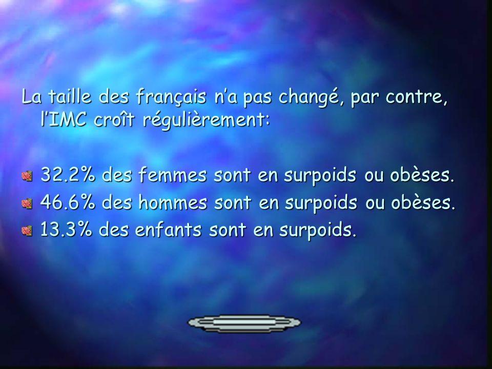 En France: 655 000 nouvelles personnes obèses entre 1997 et 2000. 534 000 personnes supplémentaires en surpoids entre 1997 et 2000. 17 millions dadult