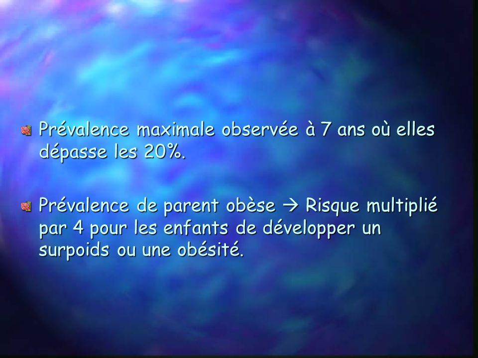 La taille des français na pas changé, par contre, lIMC croît régulièrement: 32.2% des femmes sont en surpoids ou obèses. 46.6% des hommes sont en surp