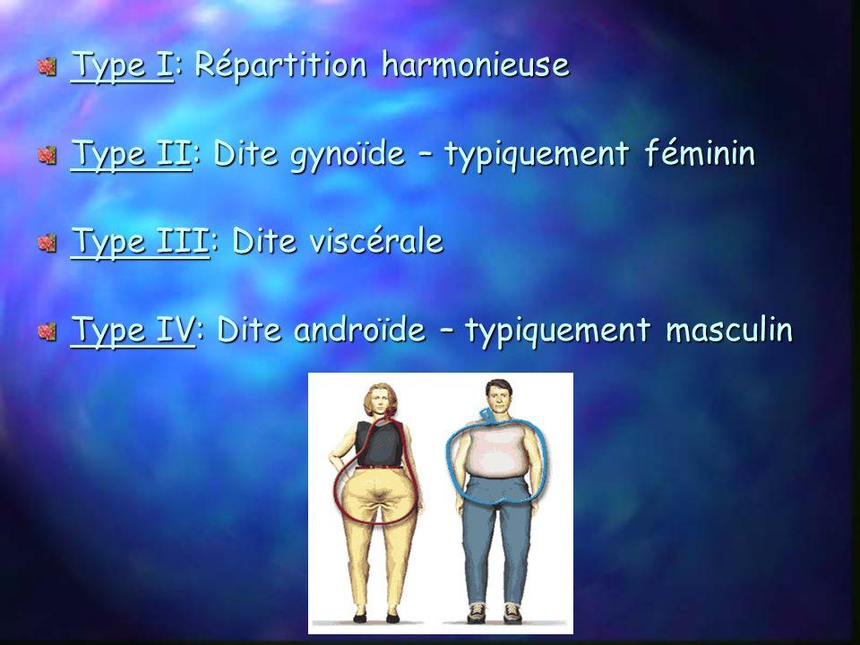 3) Les différents types dobésité Obésité hypertrophique: Augmentation des cellules adipeuses en taille. Obésité hyperplasique: Augmentation des cellul