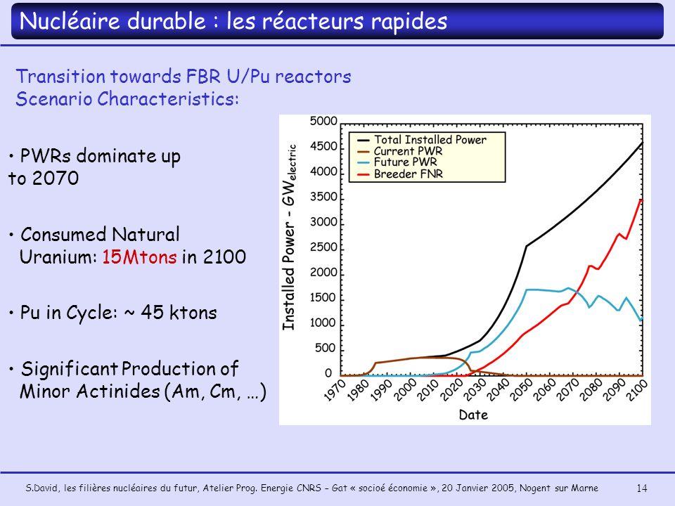 S.David, les filières nucléaires du futur, Atelier Prog. Energie CNRS – Gat « socioé économie », 20 Janvier 2005, Nogent sur Marne 14 PWRs dominate up
