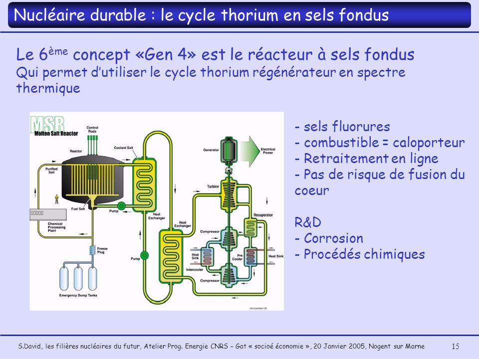 S.David, les filières nucléaires du futur, Atelier Prog. Energie CNRS – Gat « socioé économie », 20 Janvier 2005, Nogent sur Marne 15 Le 6 ème concept