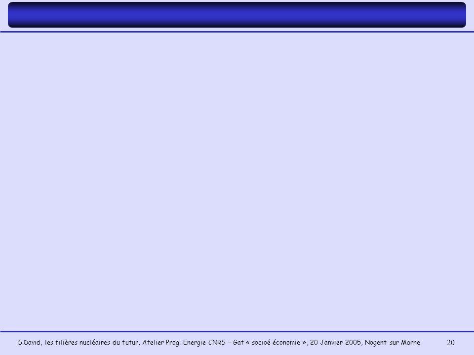 S.David, les filières nucléaires du futur, Atelier Prog. Energie CNRS – Gat « socioé économie », 20 Janvier 2005, Nogent sur Marne 20