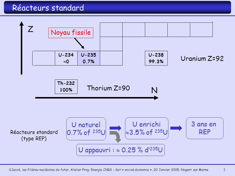 S.David, les filières nucléaires du futur, Atelier Prog. Energie CNRS – Gat « socioé économie », 20 Janvier 2005, Nogent sur Marne 5 Th-232 100% U-234