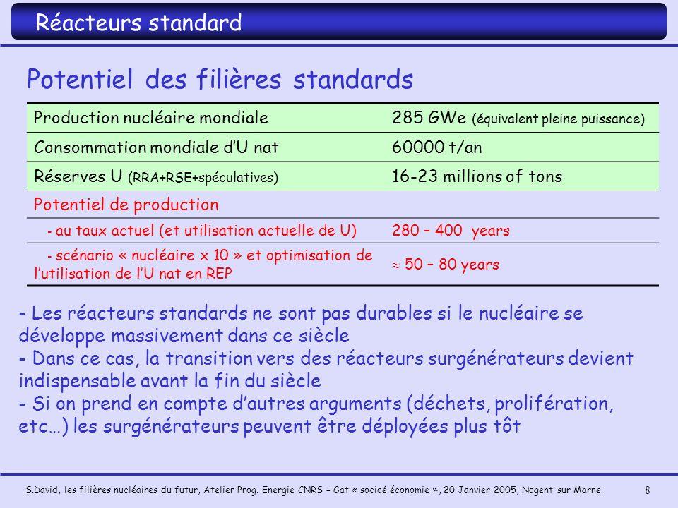 S.David, les filières nucléaires du futur, Atelier Prog. Energie CNRS – Gat « socioé économie », 20 Janvier 2005, Nogent sur Marne 8 Réacteurs standar
