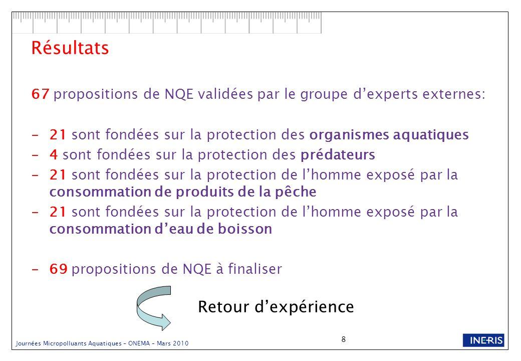 8 Résultats 67 propositions de NQE validées par le groupe dexperts externes: -21 sont fondées sur la protection des organismes aquatiques -4 sont fond