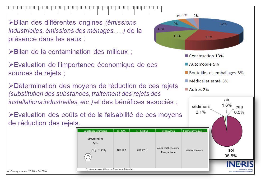 A. Gouzy – mars 2010 – ONEMA Bilan des différentes origines (émissions industrielles, émissions des ménages, …) de la présence dans les eaux ; Bilan d