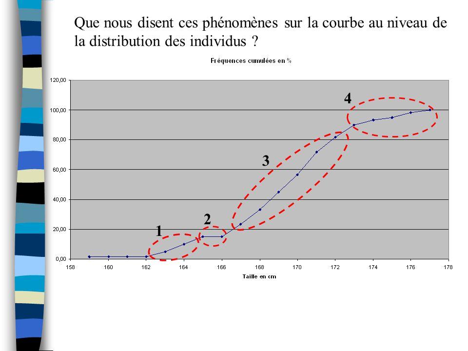 1 4 3 2 Que nous disent ces phénomènes sur la courbe au niveau de la distribution des individus ?
