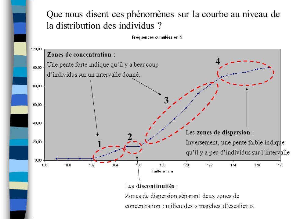 1 4 3 2 Que nous disent ces phénomènes sur la courbe au niveau de la distribution des individus ? Zones de concentration : Une pente forte indique qui