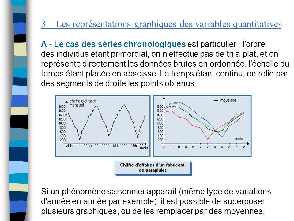 3 – Les représentations graphiques des variables quantitatives A - Le cas des séries chronologiques est particulier : l'ordre des individus étant prim