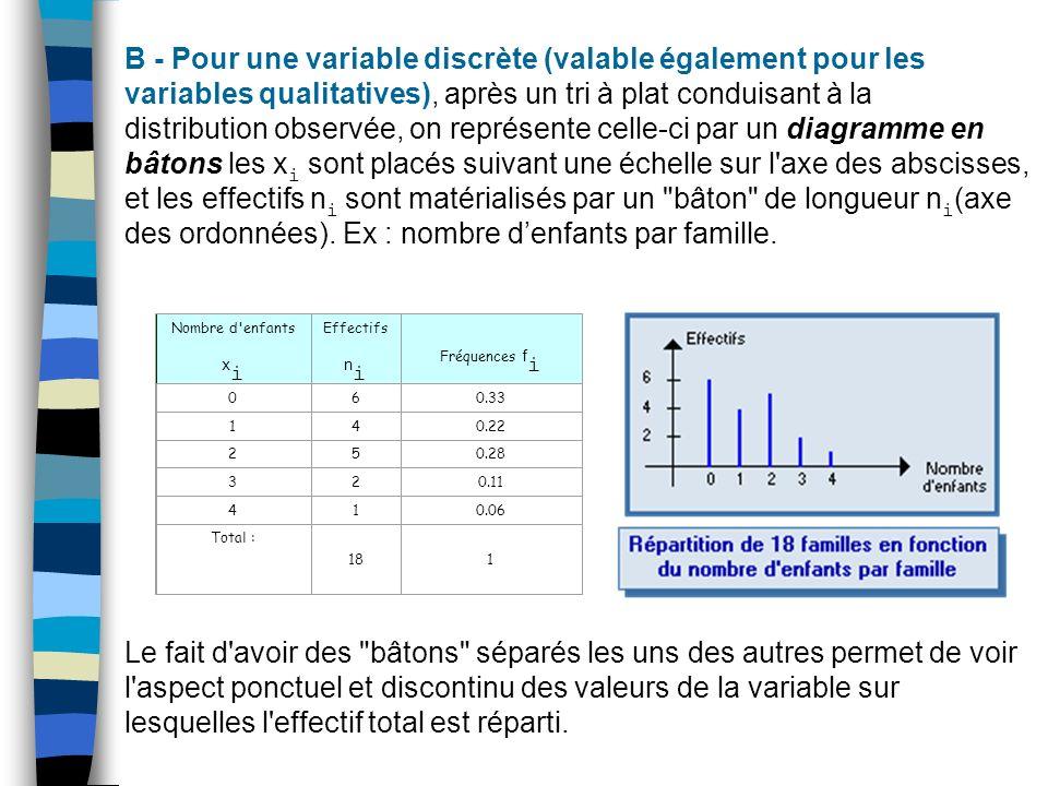 B - Pour une variable discrète (valable également pour les variables qualitatives), après un tri à plat conduisant à la distribution observée, on repr