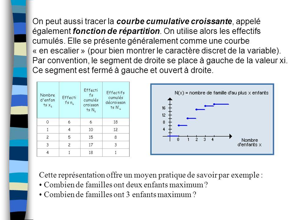 On peut aussi tracer la courbe cumulative croissante, appelé également fonction de répartition. On utilise alors les effectifs cumulés. Elle se présen