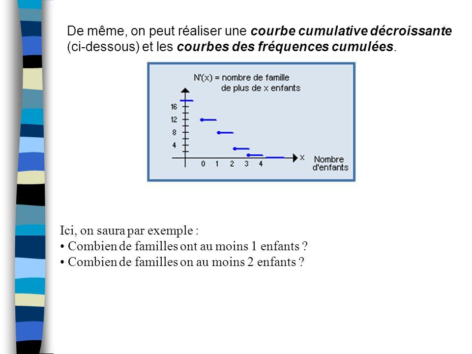 De même, on peut réaliser une courbe cumulative décroissante (ci-dessous) et les courbes des fréquences cumulées. Ici, on saura par exemple : Combien