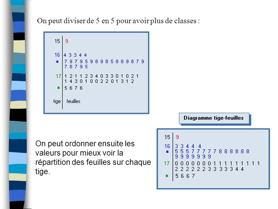 On peut diviser de 5 en 5 pour avoir plus de classes : On peut ordonner ensuite les valeurs pour mieux voir la répartition des feuilles sur chaque tig
