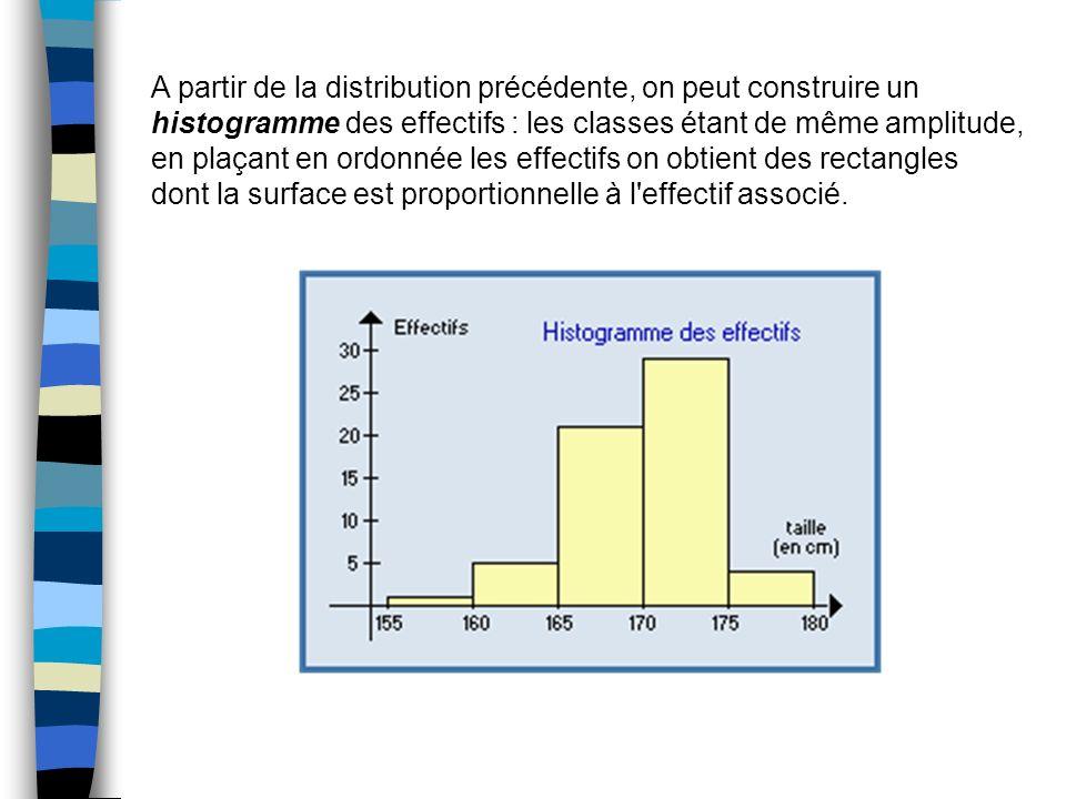 A partir de la distribution précédente, on peut construire un histogramme des effectifs : les classes étant de même amplitude, en plaçant en ordonnée
