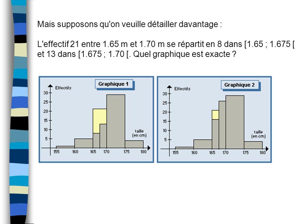 Mais supposons qu'on veuille détailler davantage : L'effectif 21 entre 1.65 m et 1.70 m se répartit en 8 dans [1.65 ; 1.675 [ et 13 dans [1.675 ; 1.70