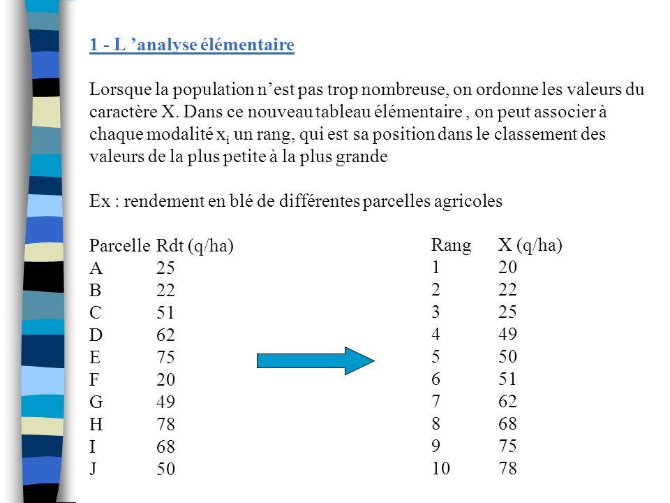 1 - L analyse élémentaire Lorsque la population nest pas trop nombreuse, on ordonne les valeurs du caractère X. Dans ce nouveau tableau élémentaire, o