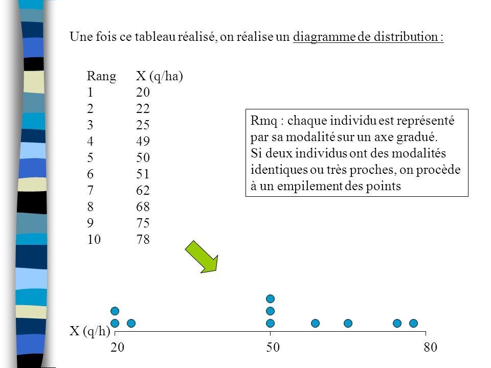 Une fois ce tableau réalisé, on réalise un diagramme de distribution : X (q/h) 2050 80 RangX (q/ha) 120 222 325 449 550 651 762 868 975 1078 Rmq : cha