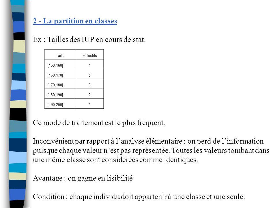 n1 n2 … ni … nk X1 X2 … Xi … Xk [eo, e1[ [e1, e2[ … [ei-1, ei[ … [ek-1, ek[ EffectifCentre de la classeModalités du caractère X Rappel : Où xi = (ei-1 + ei) / 2 Amplitude dune classe : Ai = ei - ei-1 Etendue de la distribution : Valeur max - valeur mini Fréquence simple des classes : fi = ni / n Fréquence moyenne ou densité d effectif : fmi = fi / Ai => cet indicateur sert à comparer deux classes qui nont pas la même amplitude.